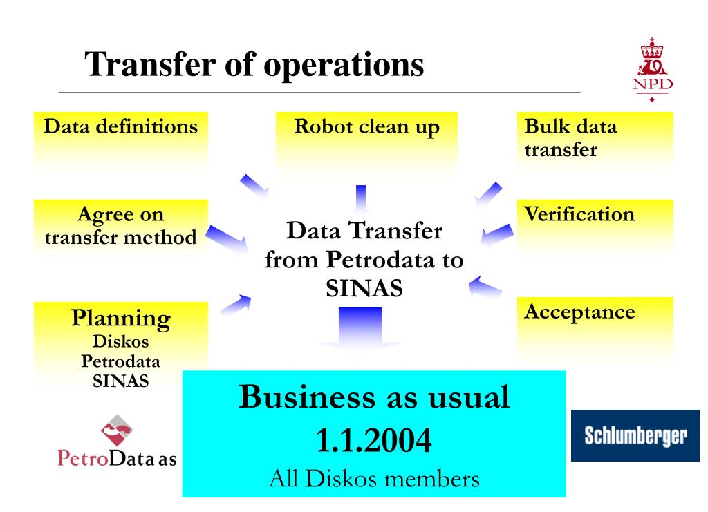 Transfer of operations