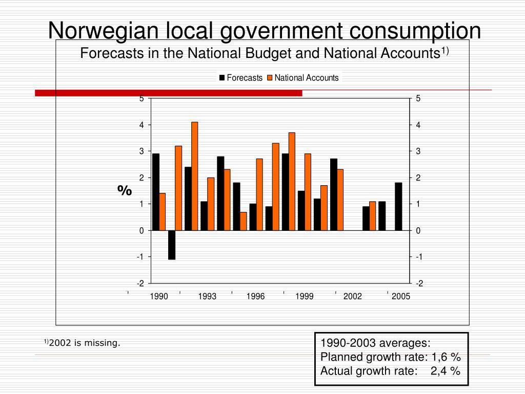Norwegian local government consumption