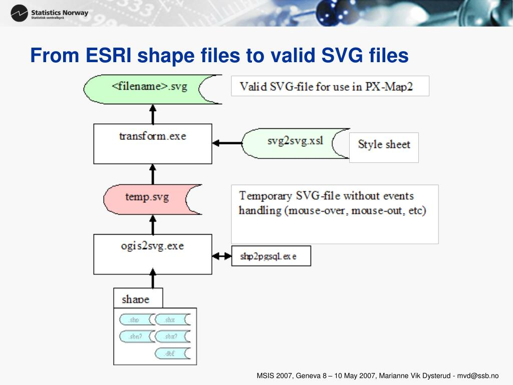 From ESRI shape files to valid SVG files