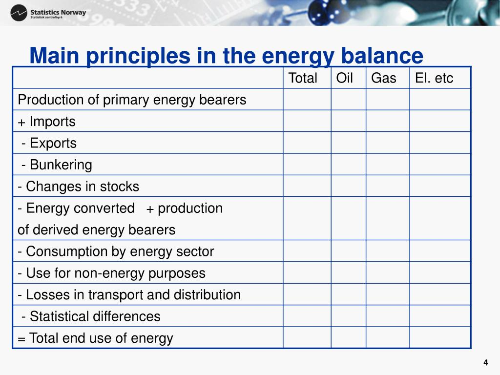 Main principles in the energy balance