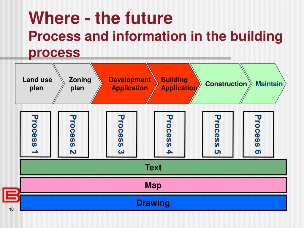 Where - the future