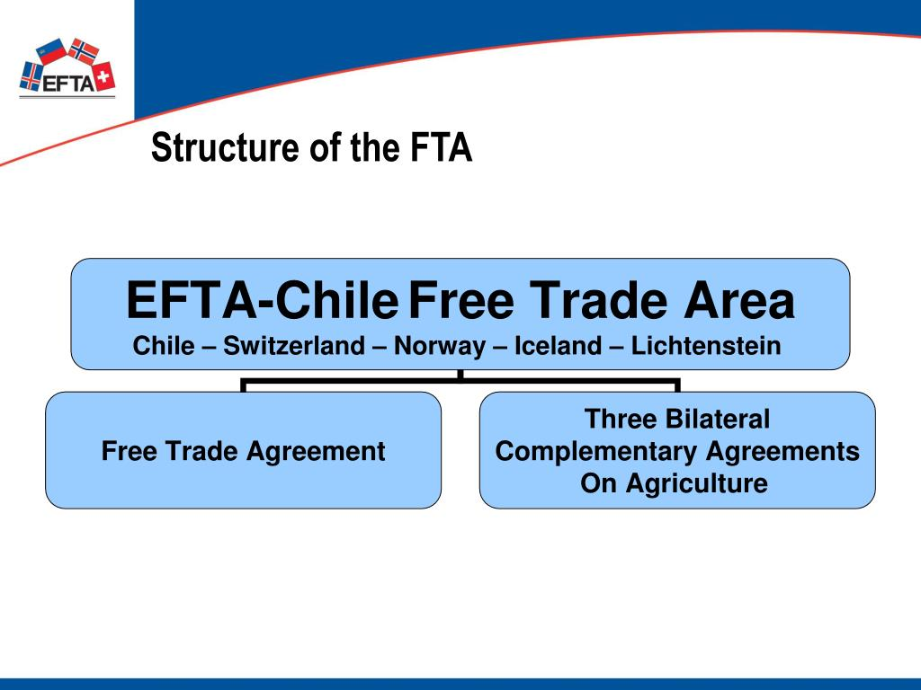 Structure of the FTA