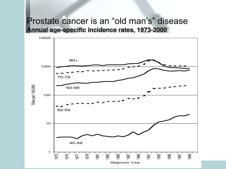 """Prostate cancer is an """"old man's"""" disease"""