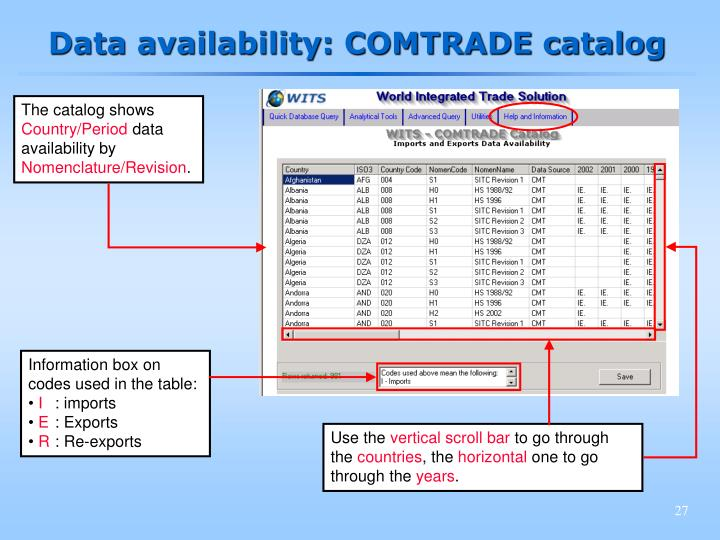 Data availability: COMTRADE catalog