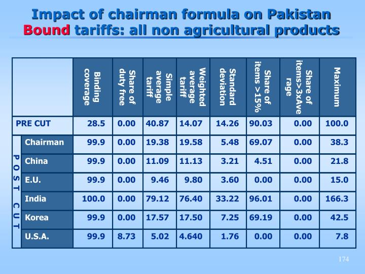 Impact of chairman formula on Pakistan