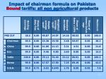 impact of chairman formula on pakistan bound tariffs all non agricultural products