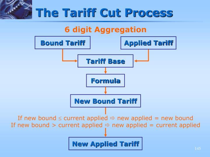 Bound Tariff