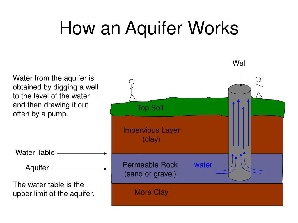 How an Aquifer Works
