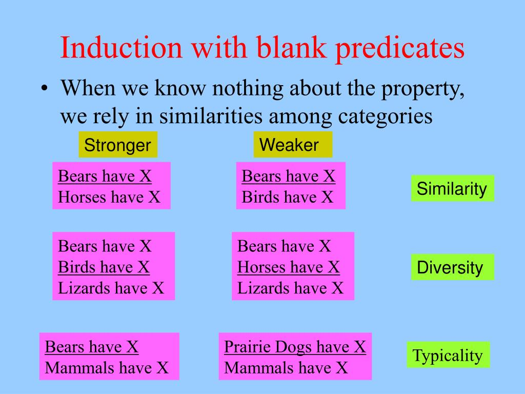 Induction with blank predicates