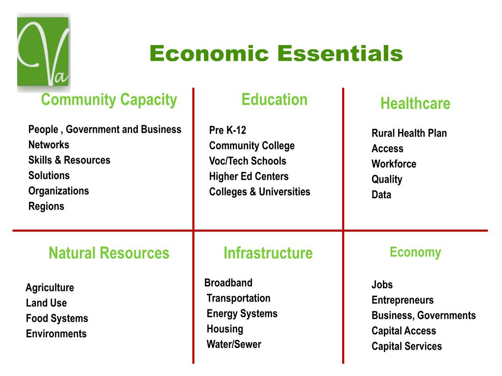 Economic Essentials