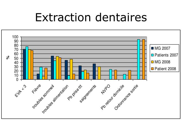 Extraction dentaires