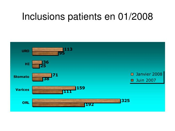 Inclusions patients en 01/2008