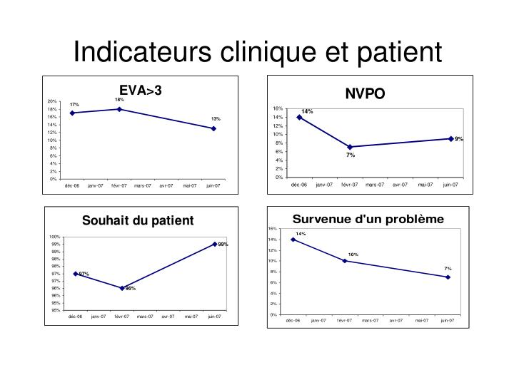 Indicateurs clinique et patient