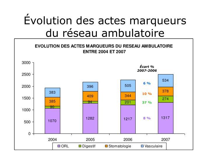 Évolution des actes marqueurs du réseau ambulatoire