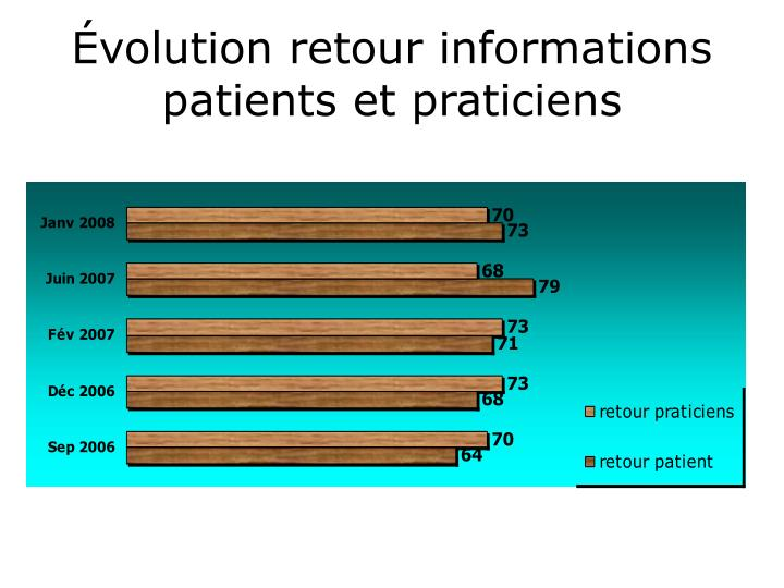 Évolution retour informations patients et praticiens