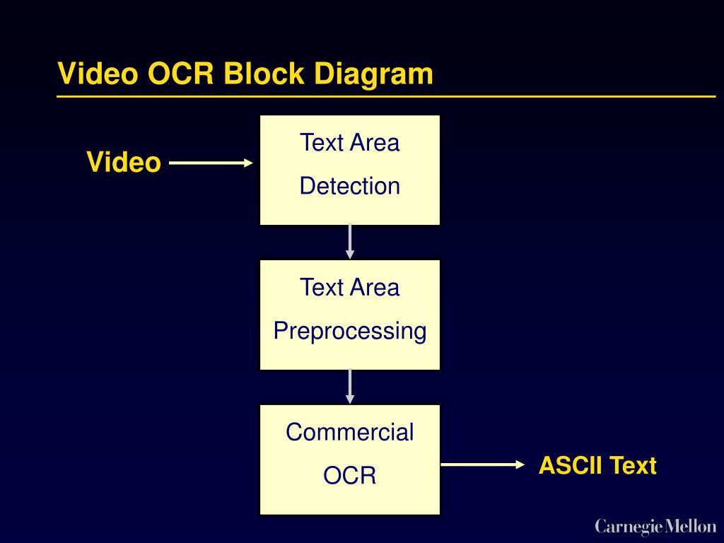 Video OCR Block Diagram