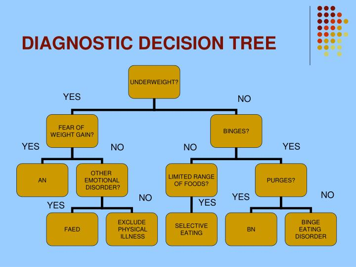 DIAGNOSTIC DECISION TREE