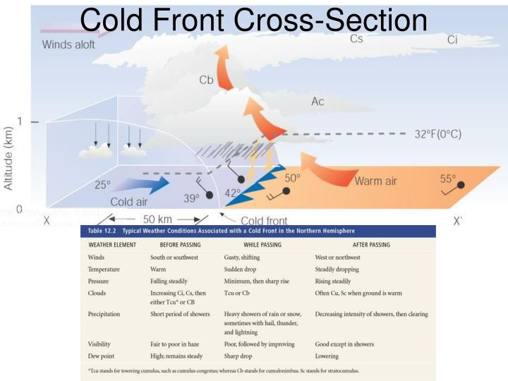 Cold front cross section