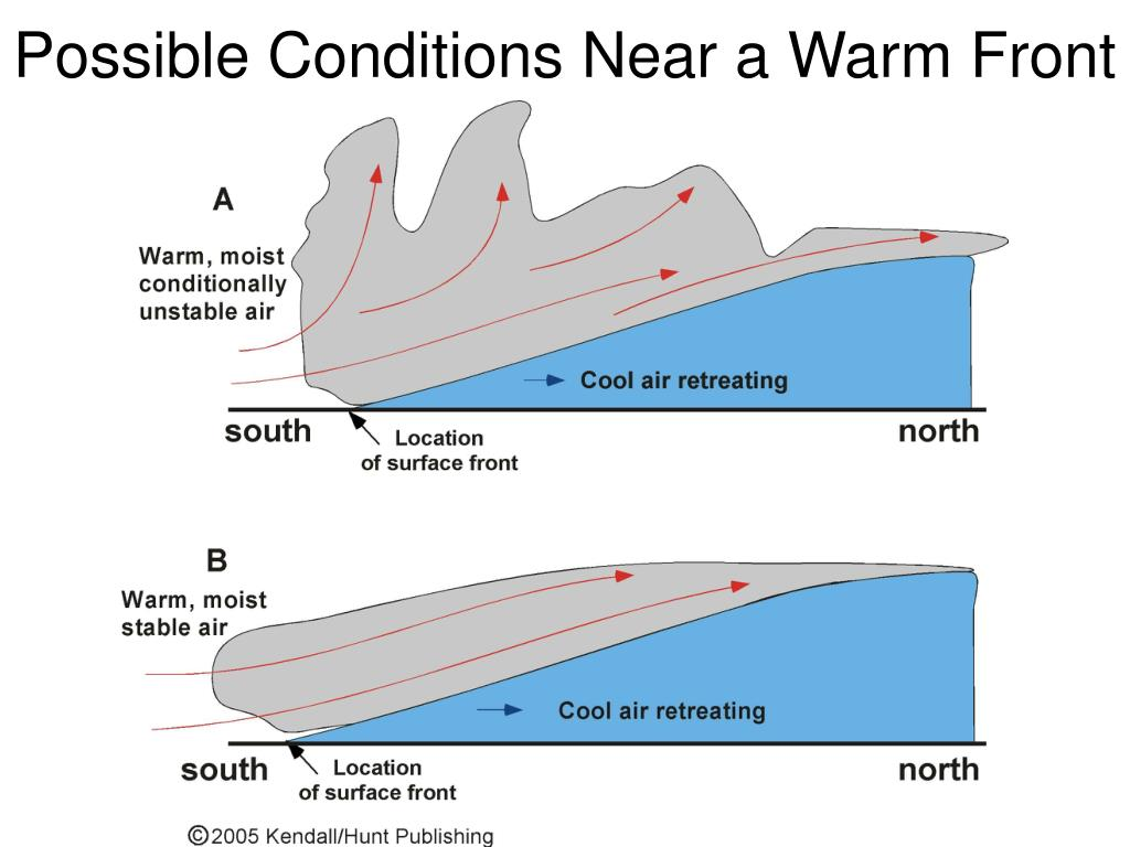 Possible Conditions Near a Warm Front