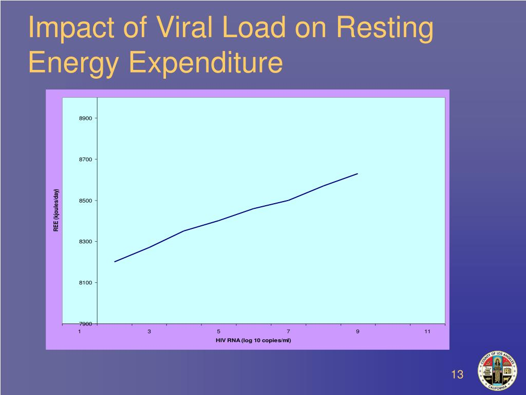 Impact of Viral Load on Resting Energy Expenditure
