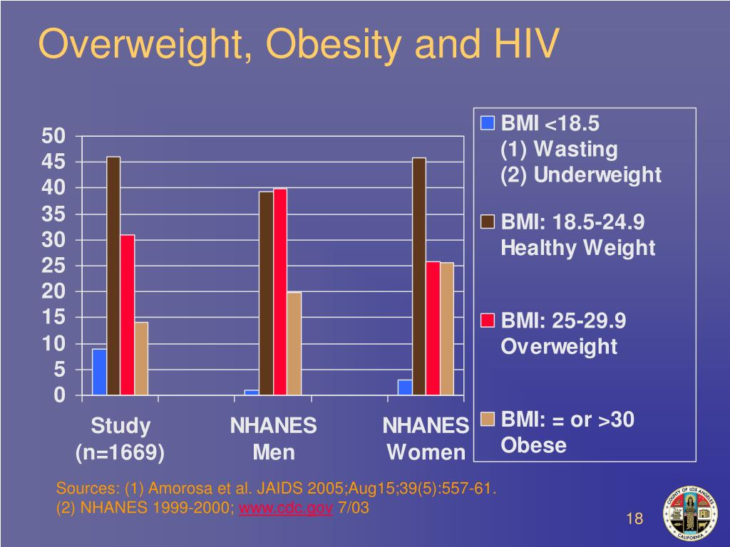 Overweight, Obesity and HIV