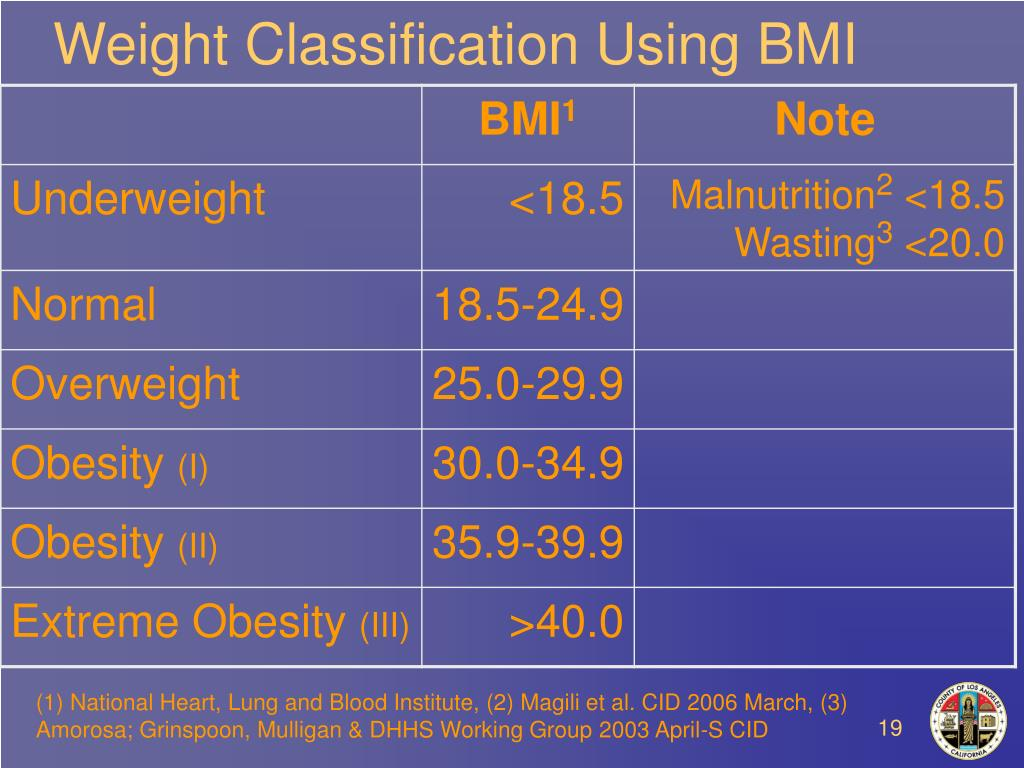 Weight Classification Using BMI