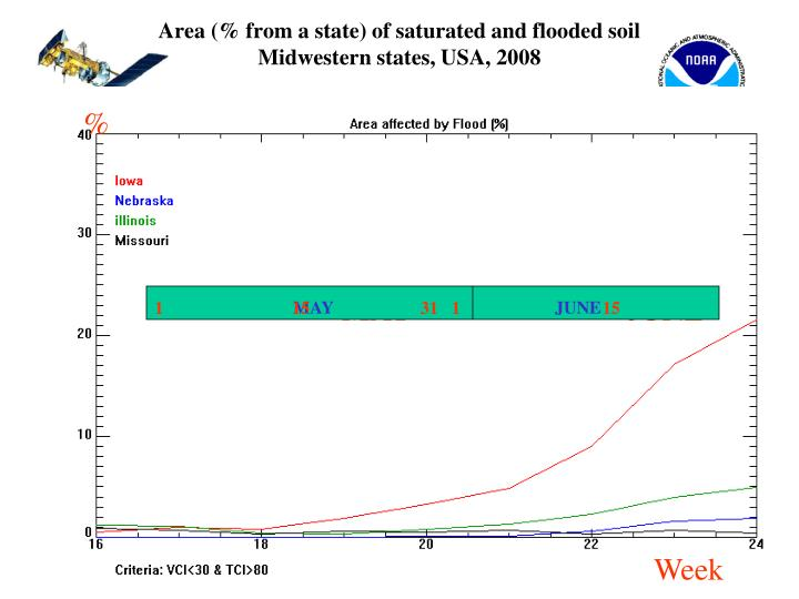 Area (% from a state) of saturated and flooded soil