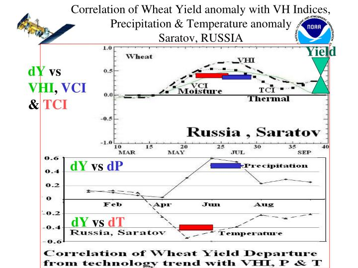 Correlation of Wheat Yield anomaly with VH Indices, Precipitation & Temperature anomaly