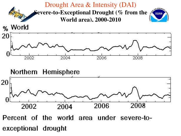 Drought Area & Intensity (DAI)