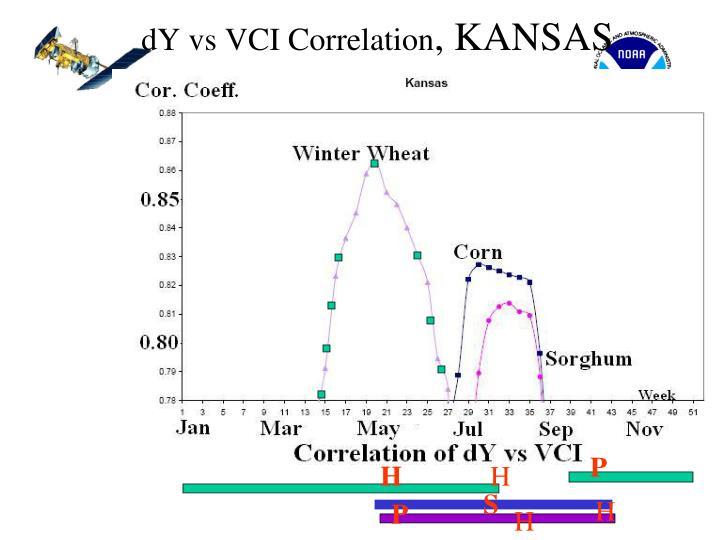 dY vs VCI Correlation