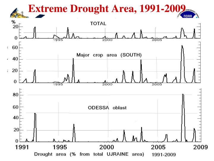 Extreme Drought Area, 1991-2009
