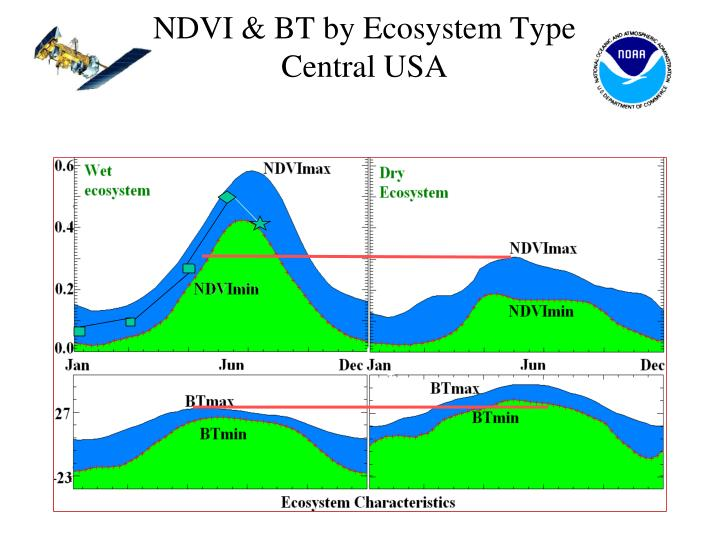 NDVI & BT by Ecosystem Type Central USA