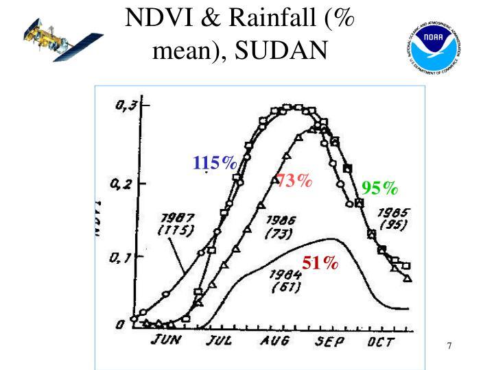 NDVI & Rainfall (% mean), SUDAN