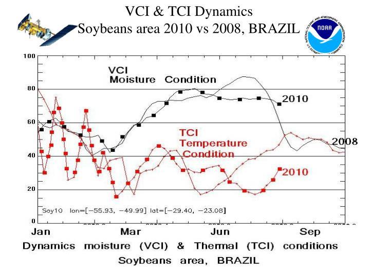 VCI & TCI Dynamics