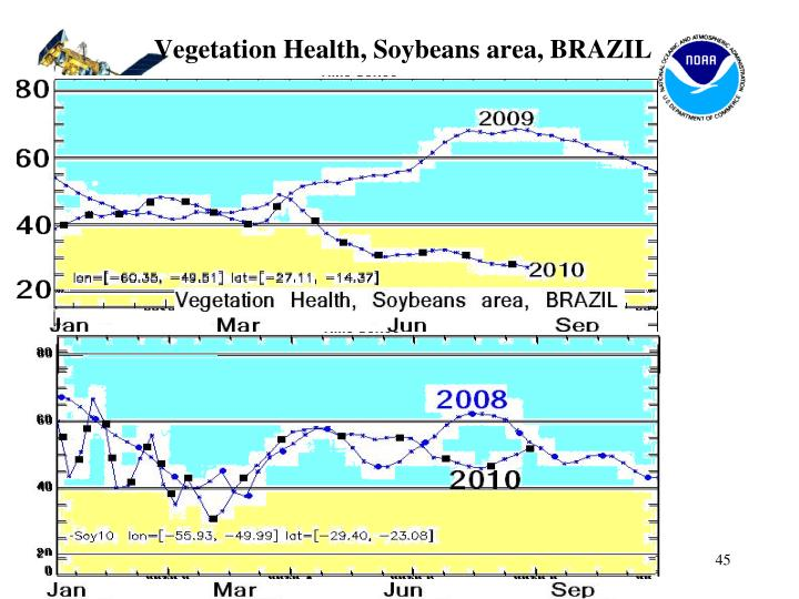 Vegetation Health, Soybeans area, BRAZIL