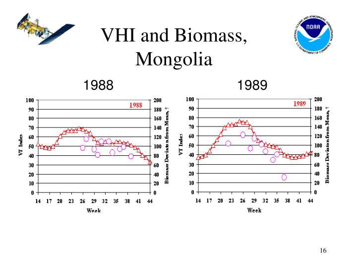 VHI and Biomass,
