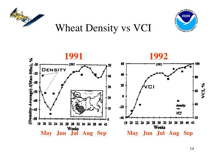 Wheat Density vs VCI