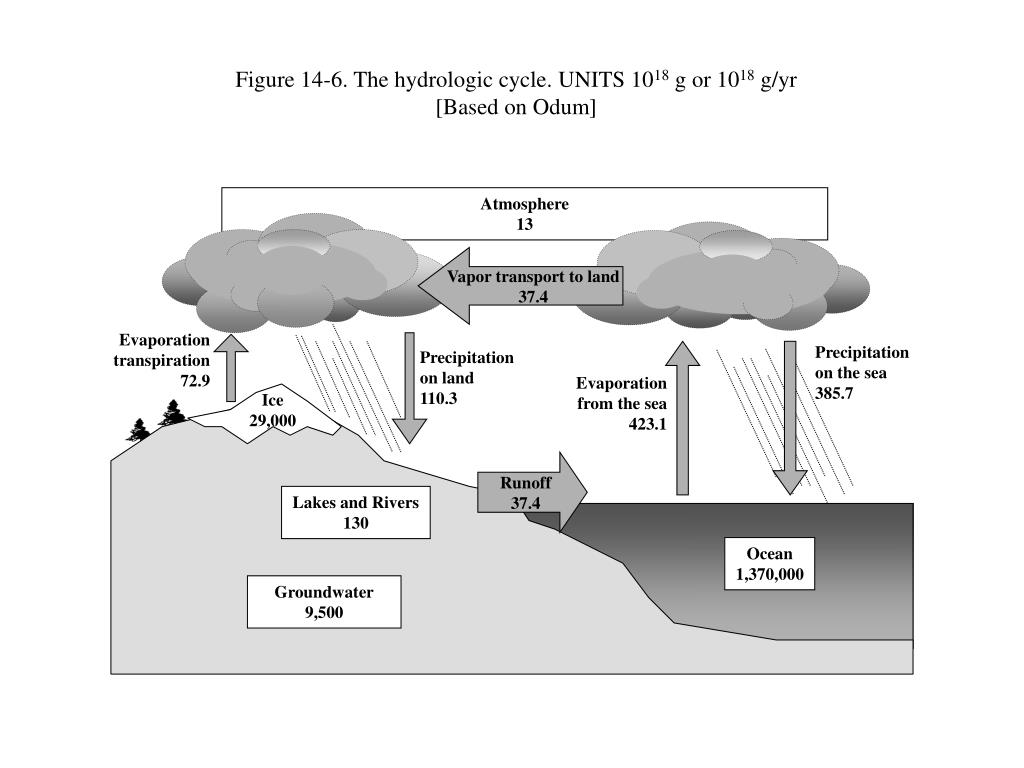 Figure 14-6. The hydrologic cycle. UNITS 10