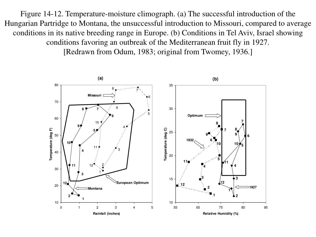 Figure 14-12. Temperature-moisture climograph. (a) The successful introduction of the Hungarian Partridge to Montana, the unsuccessful introduction to Missouri, compared to average conditions in its native breeding range in Europe. (b) Conditions in Tel Aviv, Israel showing conditions favoring an outbreak of the Mediterranean fruit fly in 1927.