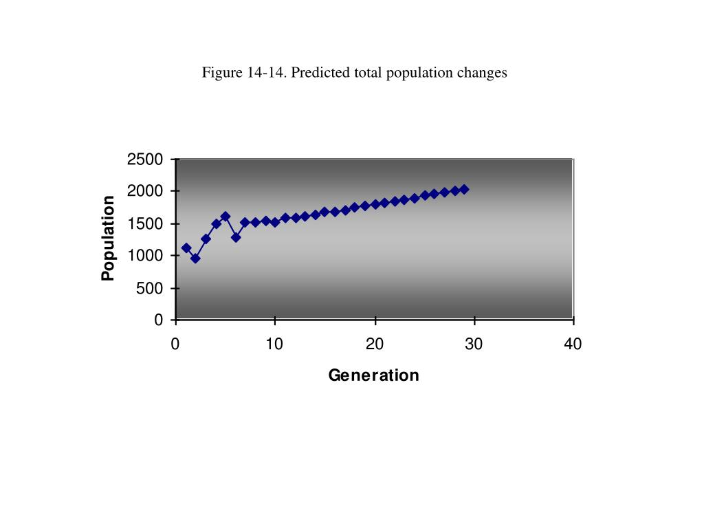 Figure 14-14. Predicted total population changes