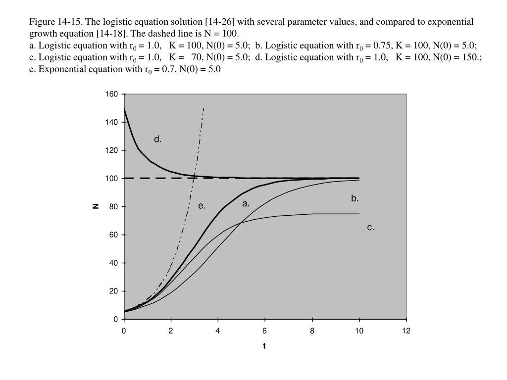 Figure 14-15. The logistic equation solution [14-26] with several parameter values, and compared to exponential growth equation [14-18]. The dashed line is N = 100.