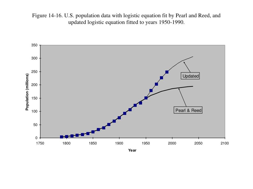 Figure 14-16. U.S. population data with logistic equation fit by Pearl and Reed, and updated logistic equation fitted to years 1950-1990.