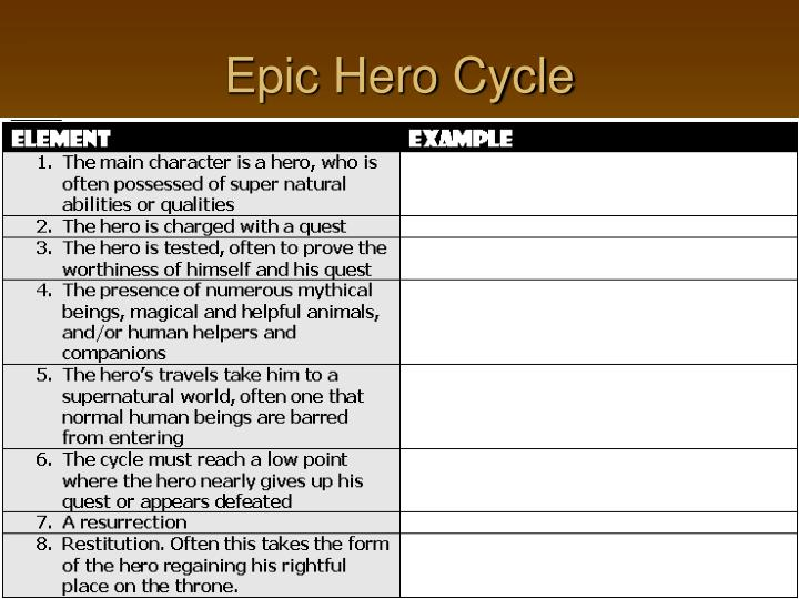 Ppt Analyzing The Epic Hero Cycle Amp Epic Elements