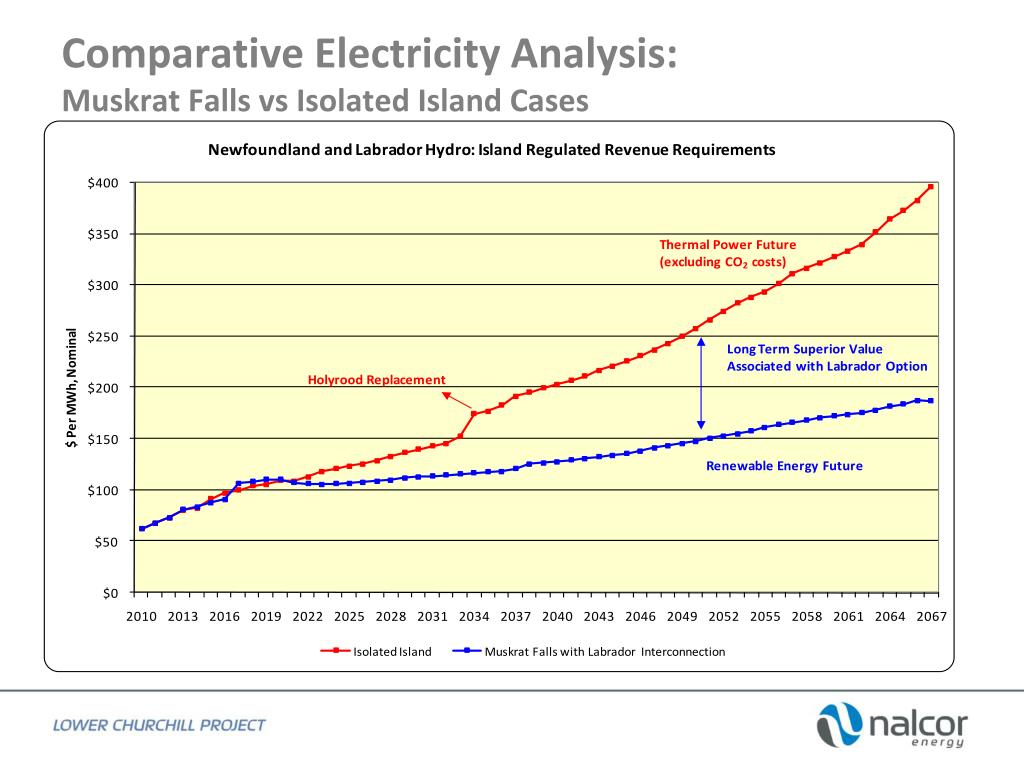 comparative electricity analysis muskrat falls vs isolated island cases