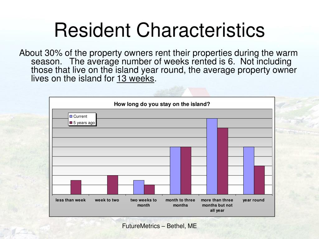 Resident Characteristics