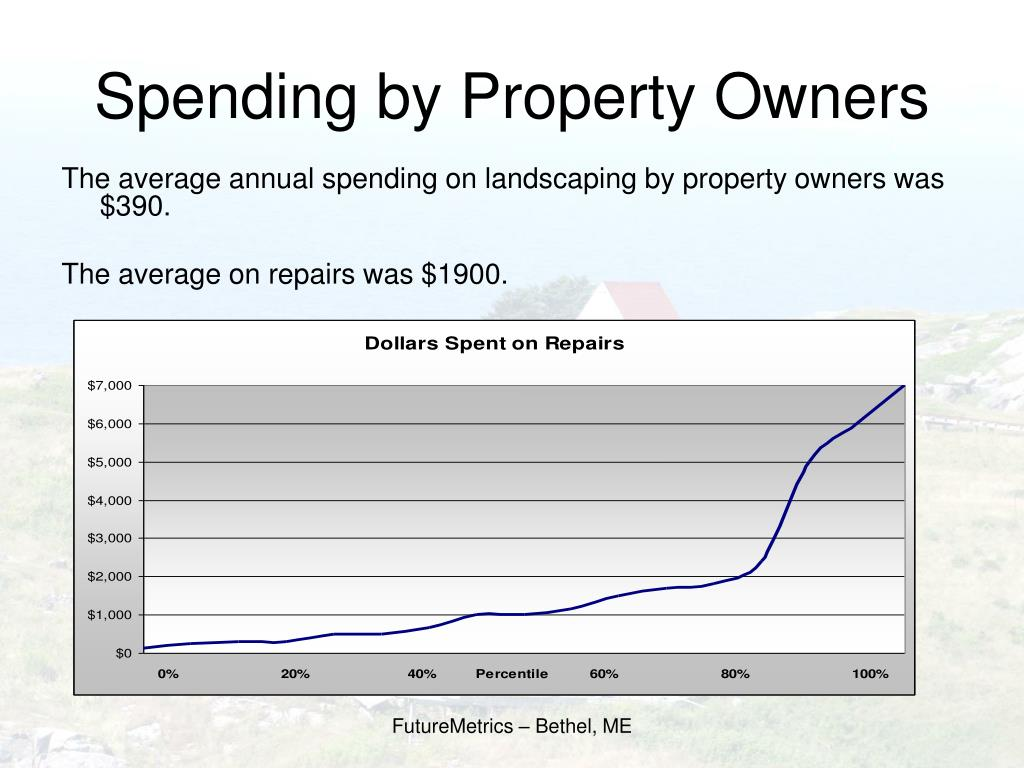 Spending by Property Owners