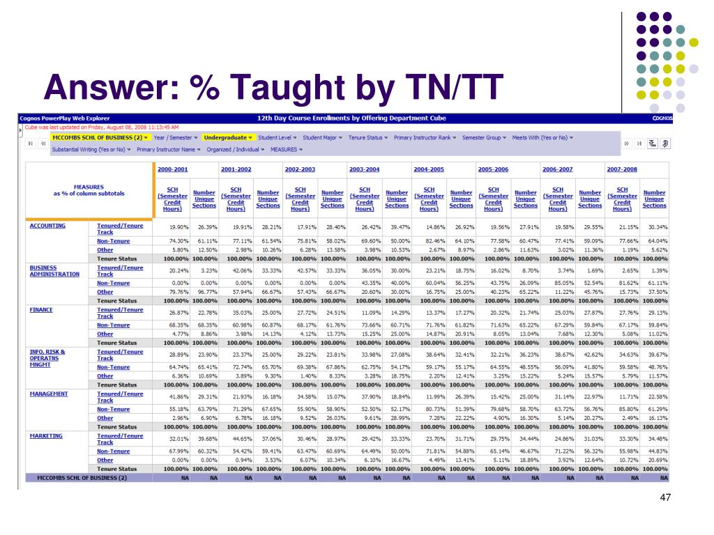 Answer: % Taught by TN/TT