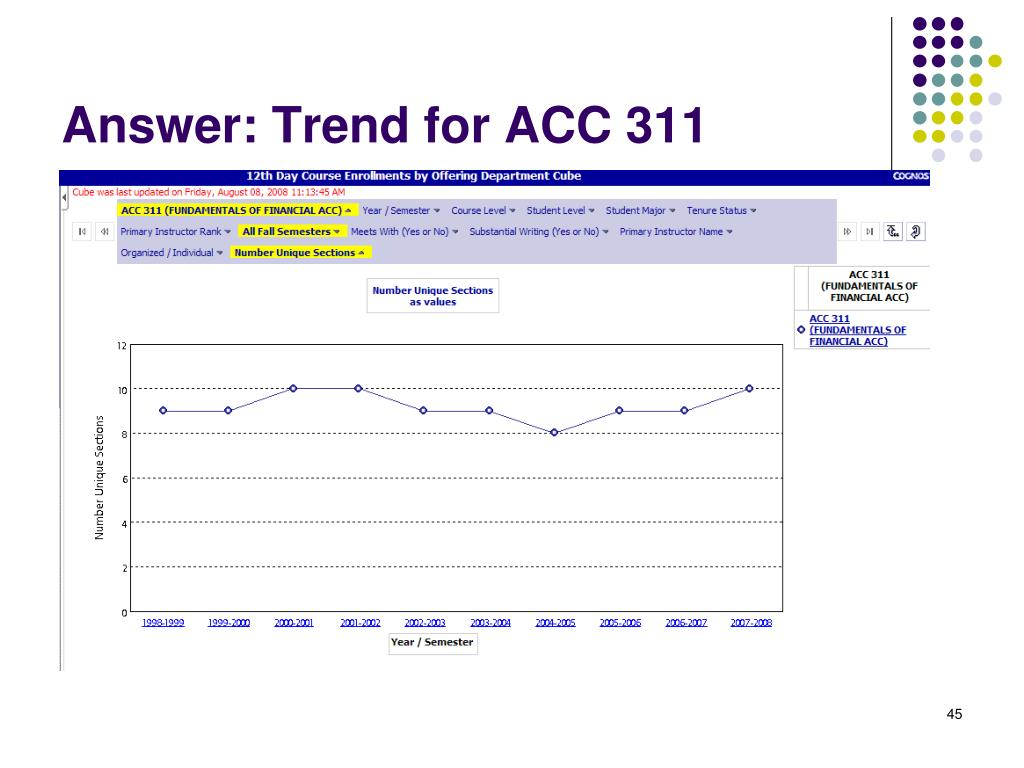 Answer: Trend for ACC 311