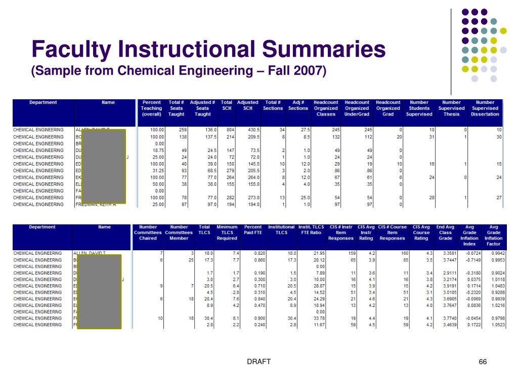 Faculty Instructional Summaries