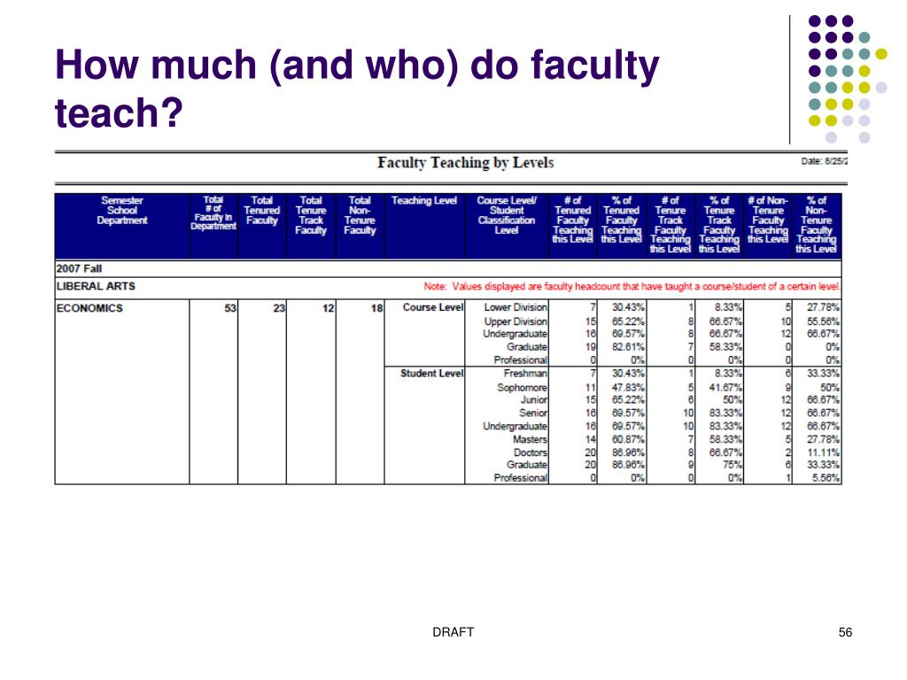 How much (and who) do faculty teach?
